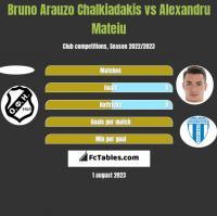 Bruno Arauzo Chalkiadakis vs Alexandru Mateiu h2h player stats