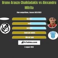 Bruno Arauzo Chalkiadakis vs Alexandru Mitrita h2h player stats