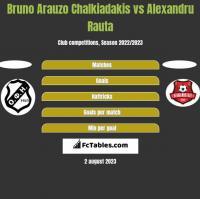 Bruno Arauzo Chalkiadakis vs Alexandru Rauta h2h player stats