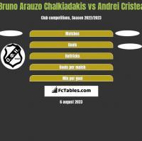 Bruno Arauzo Chalkiadakis vs Andrei Cristea h2h player stats