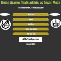 Bruno Arauzo Chalkiadakis vs Cesar Meza h2h player stats