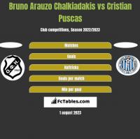 Bruno Arauzo Chalkiadakis vs Cristian Puscas h2h player stats