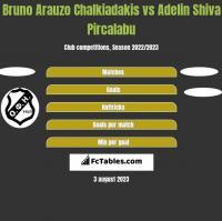 Bruno Arauzo Chalkiadakis vs Adelin Shiva Pircalabu h2h player stats