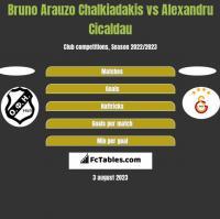 Bruno Arauzo Chalkiadakis vs Alexandru Cicaldau h2h player stats