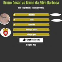 Bruno Cesar vs Bruno da Silva Barbosa h2h player stats