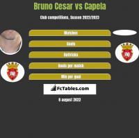 Bruno Cesar vs Capela h2h player stats