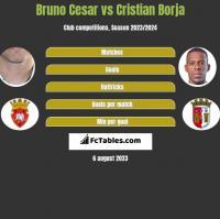 Bruno Cesar vs Cristian Borja h2h player stats