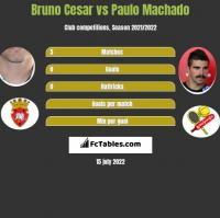 Bruno Cesar vs Paulo Machado h2h player stats