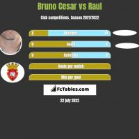 Bruno Cesar vs Raul h2h player stats