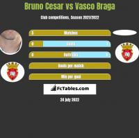 Bruno Cesar vs Vasco Braga h2h player stats