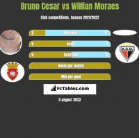 Bruno Cesar vs Willian Moraes h2h player stats