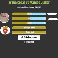 Bruno Cesar vs Marcos Junior h2h player stats