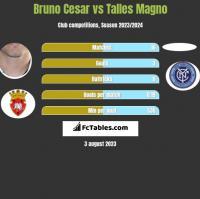 Bruno Cesar vs Talles Magno h2h player stats