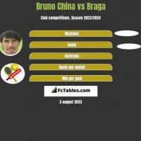 Bruno China vs Braga h2h player stats