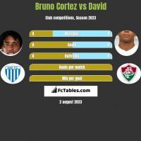 Bruno Cortez vs David Braz h2h player stats
