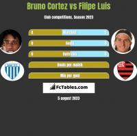 Bruno Cortez vs Filipe Luis h2h player stats
