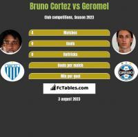 Bruno Cortez vs Geromel h2h player stats