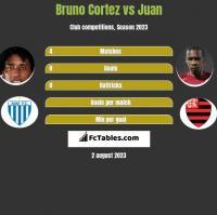 Bruno Cortez vs Juan h2h player stats