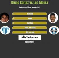 Bruno Cortez vs Leo Moura h2h player stats