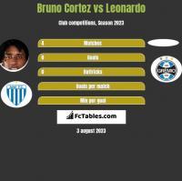 Bruno Cortez vs Leonardo h2h player stats