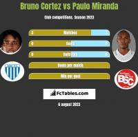 Bruno Cortez vs Paulo Miranda h2h player stats