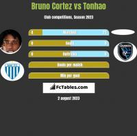 Bruno Cortez vs Tonhao h2h player stats