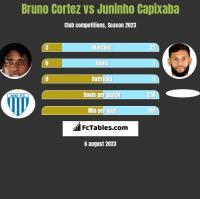 Bruno Cortez vs Juninho Capixaba h2h player stats