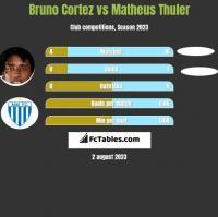 Bruno Cortez vs Matheus Thuler h2h player stats