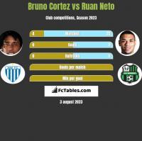 Bruno Cortez vs Ruan Neto h2h player stats