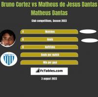 Bruno Cortez vs Matheus de Jesus Dantas Matheus Dantas h2h player stats