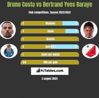 Bruno Costa vs Bertrand Yves Baraye h2h player stats
