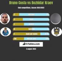 Bruno Costa vs Bozhidar Kraev h2h player stats