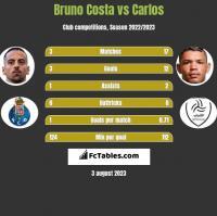 Bruno Costa vs Carlos h2h player stats