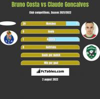 Bruno Costa vs Claude Goncalves h2h player stats