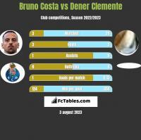 Bruno Costa vs Dener Clemente h2h player stats