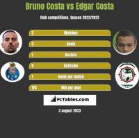Bruno Costa vs Edgar Costa h2h player stats