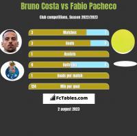 Bruno Costa vs Fabio Pacheco h2h player stats