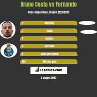 Bruno Costa vs Fernando h2h player stats