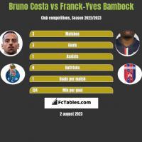 Bruno Costa vs Franck-Yves Bambock h2h player stats