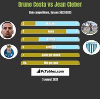 Bruno Costa vs Jean Cleber h2h player stats