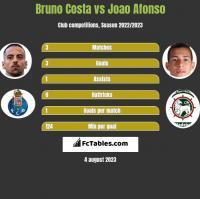 Bruno Costa vs Joao Afonso h2h player stats