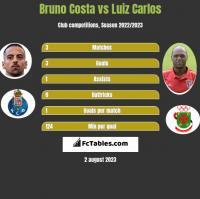 Bruno Costa vs Luiz Carlos h2h player stats