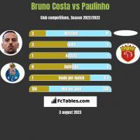 Bruno Costa vs Paulinho h2h player stats