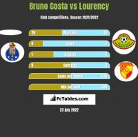 Bruno Costa vs Lourency h2h player stats