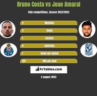 Bruno Costa vs Joao Amaral h2h player stats