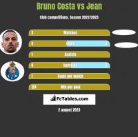 Bruno Costa vs Jean h2h player stats