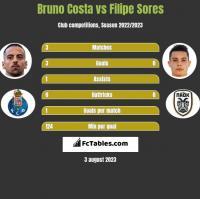 Bruno Costa vs Filipe Sores h2h player stats