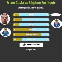 Bruno Costa vs Stephen Eustaquio h2h player stats