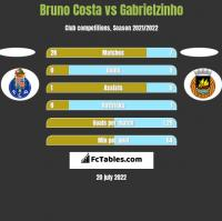 Bruno Costa vs Gabrielzinho h2h player stats