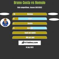 Bruno Costa vs Romulo h2h player stats